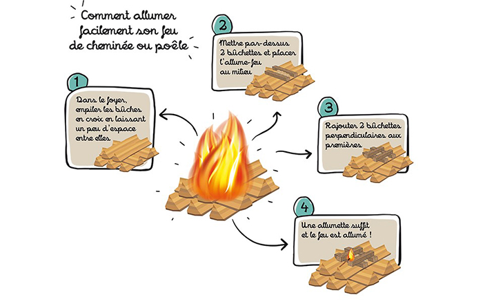 Comment faire du feu? La méthode TOP DOWN!